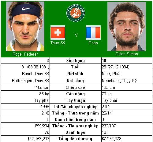 Bước chân huyền thoại của Federer (V4 Roland Garros) - 1