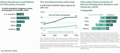 Ở Mỹ, người gốc Á giàu hơn bất cứ ai - 1