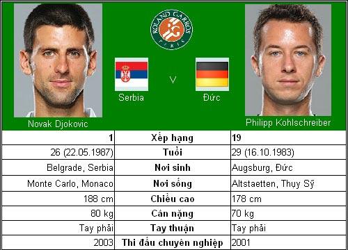Djokovic biến đau thương thành hành động (V4 Roland Garros) - 1