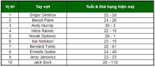 Dimitrov sẽ lên số 1 BXH ATP? - 1