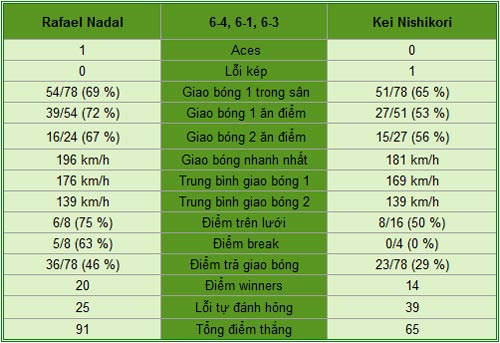 Nadal - Nishikori: Cơ hội bằng 0 (V4 Roland Garros) - 1