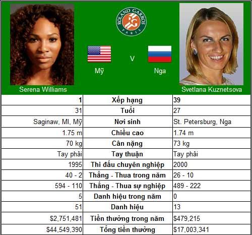 Serena tái ngộ cố nhân (TK đơn nữ Roland Garros) - 1