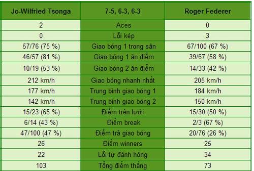 Federer - Tsonga: Tạm biệt FedEx (Tứ kết Roland Garros) - 1