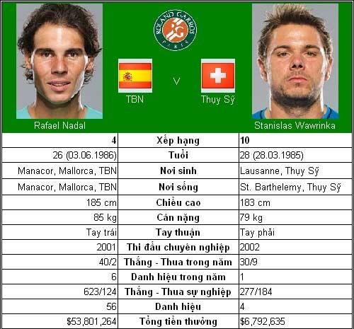 Nín thở chờ Djokovic & Nadal (TK Roland Garros) - 1