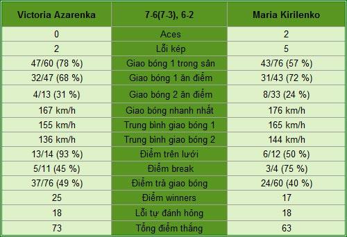 Azarenka - Kirilenko: Gót chân Achilles (TK Roland Garros) - 1