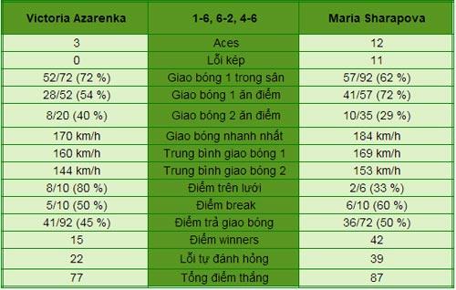 Sharapova - Azarenka: Chiếc vé đầu tiên (BK đơn nữ Roland Garros) - 1