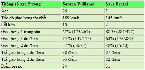 TRỰC TIẾP Roland Garros: Tàu tốc hành (Serena - Errani) - 1