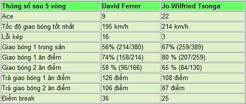 TRỰC TIẾP Ferrer - Tsonga: Thế trận một chiều (BK Roland Garros) - 1