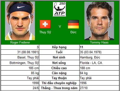 Federer tái ngộ Haas (BK Halle) - 1