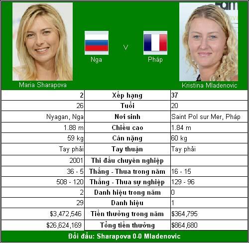 Khúc dạo đầu của Sharapova (V1 Wimbledon) - 1