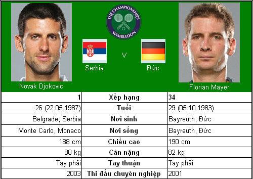 Djokovic có may mắn? (V1 Wimbledon) - 1