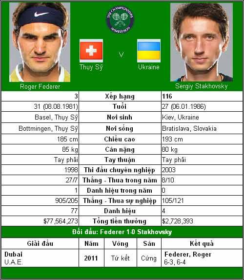 Federer và Murray tốc chiến (V2 Wimbledon) - 1
