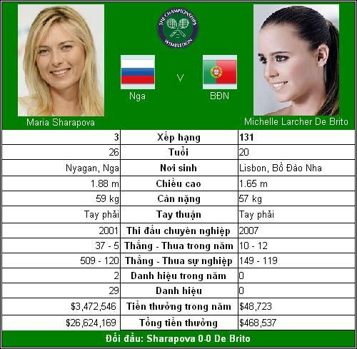 "Sharapova so tài ""la hét"" (V2 Wimbledon) - 1"