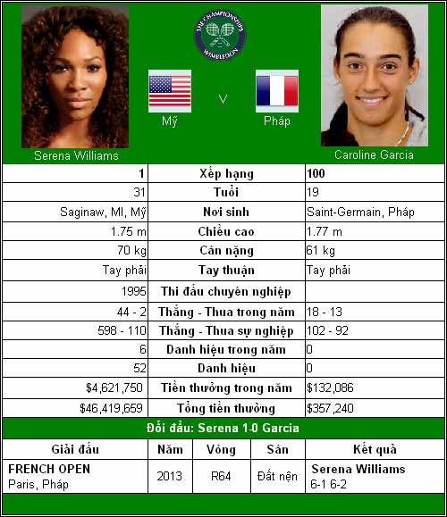 Serena một mình một ngựa (V2 Wimbledon) - 1