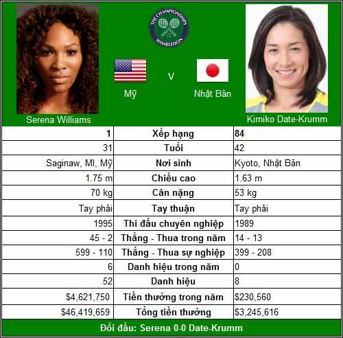 """Serena đại chiến """"lão bà"""" (V3 Wimbledon) - 1"""
