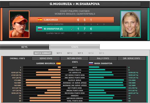 Sharapova – Muguruza: Thành quả xứng đáng (TK đơn nữ) - 1