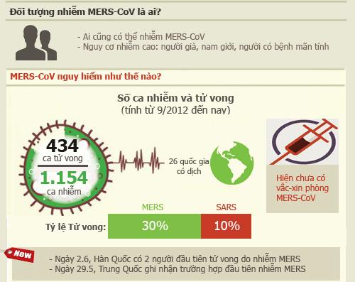 Infographic: Những sự thật về dịch MERS-CoV chết người - 2