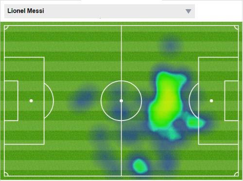 """Ngỡ ngàng với hiệp 1 """"siêu lười nhác"""" của Messi - 1"""