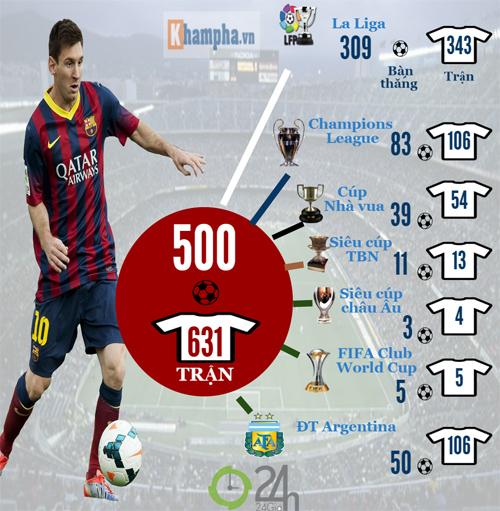 Messi & 500 bàn thắng: Huyền thoại và hơn thế nữa (Infographic) - 1