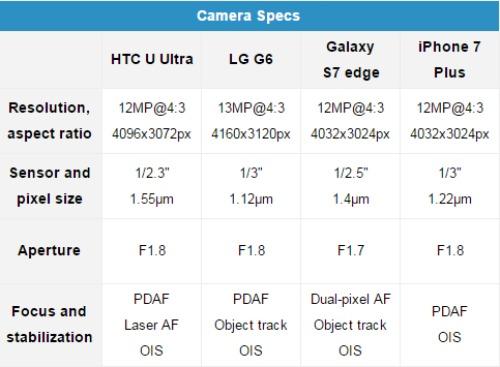 Đọ camera giữa HTC U Ultra, Galaxy S7 Edge, iPhone 7 Plus và LG G6 - 1