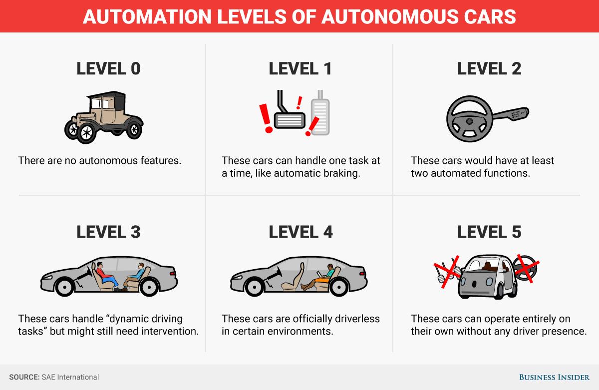 Tìm hiểu về 5 cấp độ của xe tự lái - 1