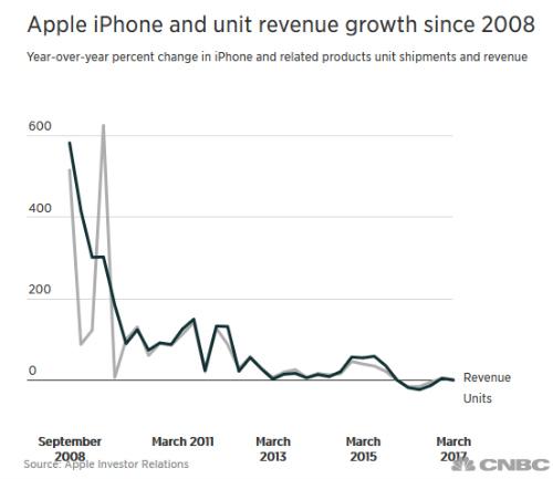 Doanh số bán iPhone quý 2 của Apple lại giảm - 1