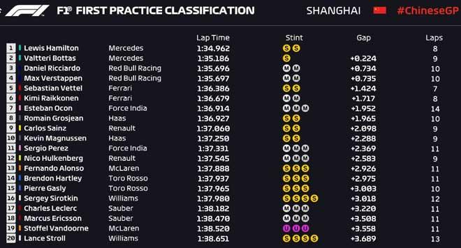Đua xe F1, chạy thử Chinese GP: Không ai nhanh bằng Hamilton - 1