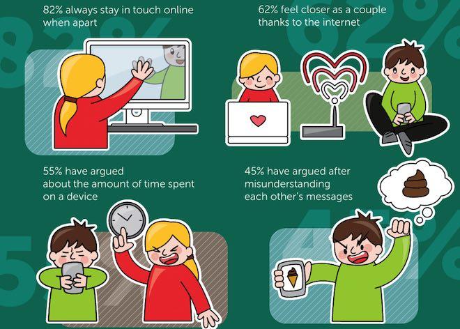 Bao nhiêu cặp đôi từng cãi vã do đối phương yêu điện thoại hơn mình? - 1