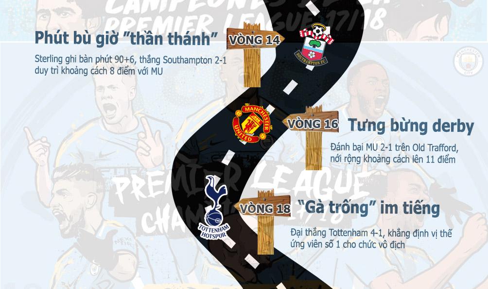 Man City xưng vương Ngoại hạng Anh: Hành trình kỳ diệu, xứng danh vĩ đại - 3