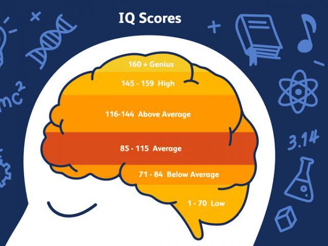 """Toát mồ hôi chưa chắc đã giải đúng bài test IQ cực """"khủng"""" sau"""