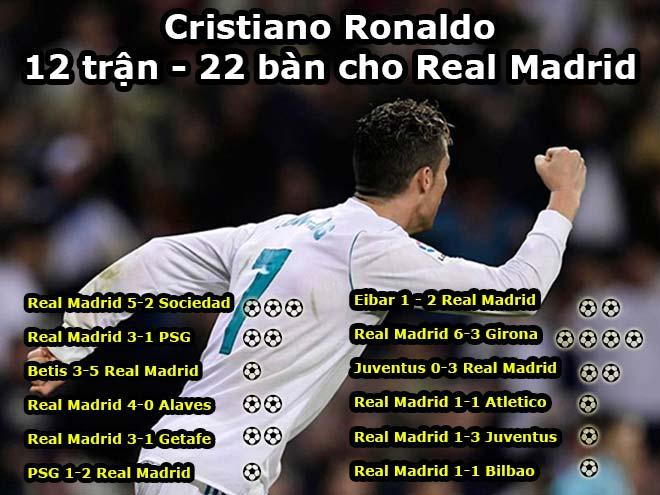 """""""Vua"""" Ronaldo ranh mãnh lập siêu phẩm: Kỷ lục 22 bàn/12 trận liên tiếp - 1"""