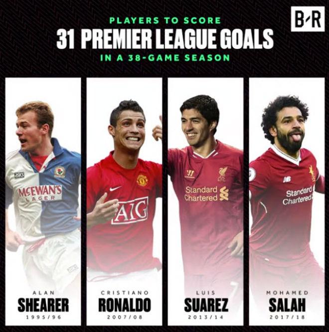 """Salah hay nhất Ngoại Hạng Anh: Không """"ăn cúp"""", khó vĩ đại như Ronaldo - 1"""