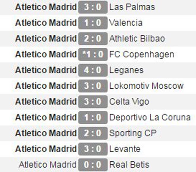 """Arsenal """"rơi vàng"""" trước Atletico: Báo Anh chỉ ra con số """"kinh hoàng"""" - 1"""