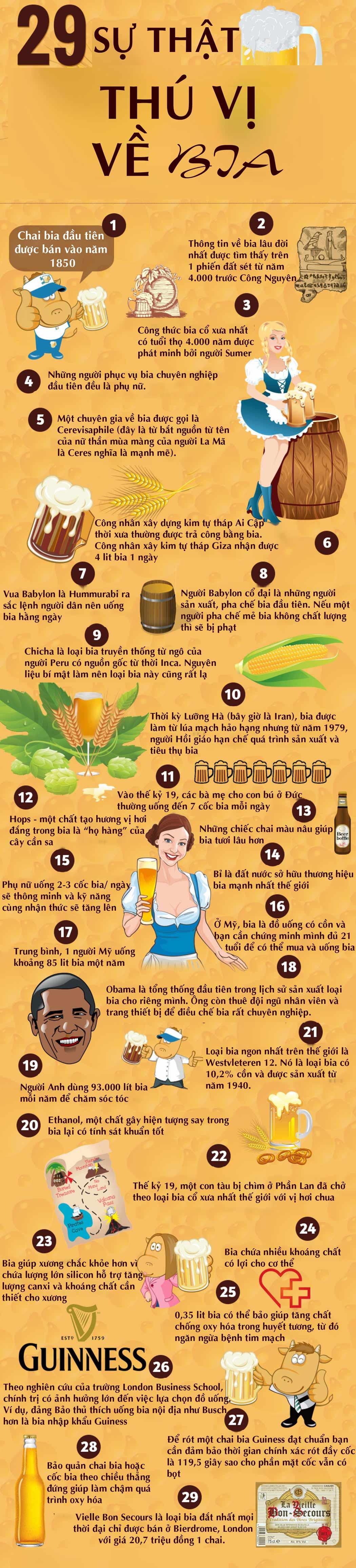 29 sự thật thú vị về bia khiến bất cứ ai cũng ngạc nhiên - 1