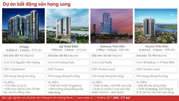 Danh sách và giá bán 60 dự án căn hộ Quận 2 nhà đầu tư cần biết - 1
