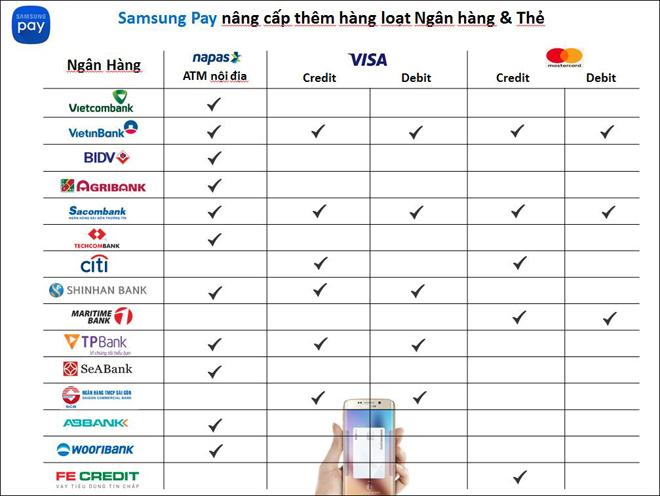 Người dùng yêu thích Samsung Pay vì sự tiện lợi - 1