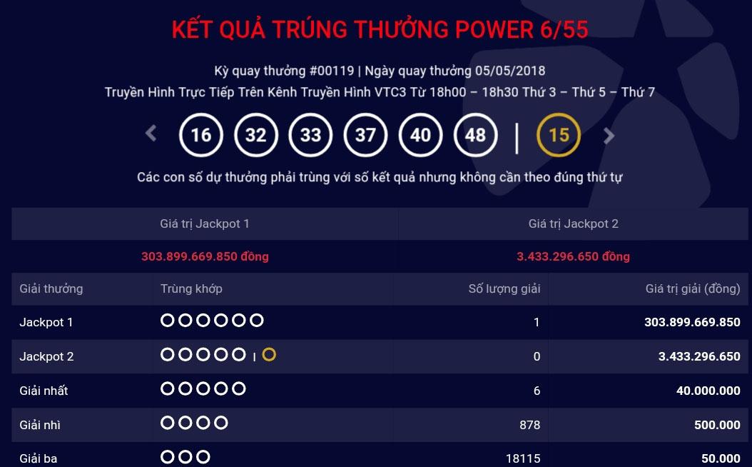 Nóng 24h qua: Hé lộ thông tin người sắp nhận giải jackpot 300 tỉ đồng - 1
