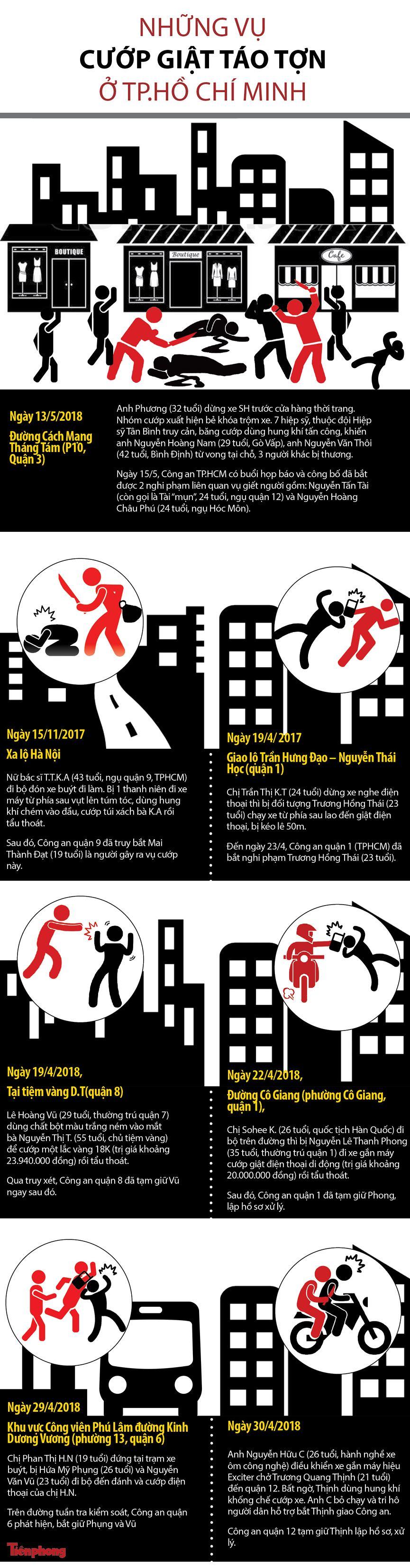 [Infographics] Những vụ cướp gây rúng động dư luận ở Sài Gòn - 1