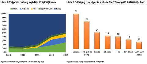"""Doanh nghiệp Trung Quốc """"thò tay"""" thâu tóm các ông lớn bán lẻ trực tuyến VN - 1"""