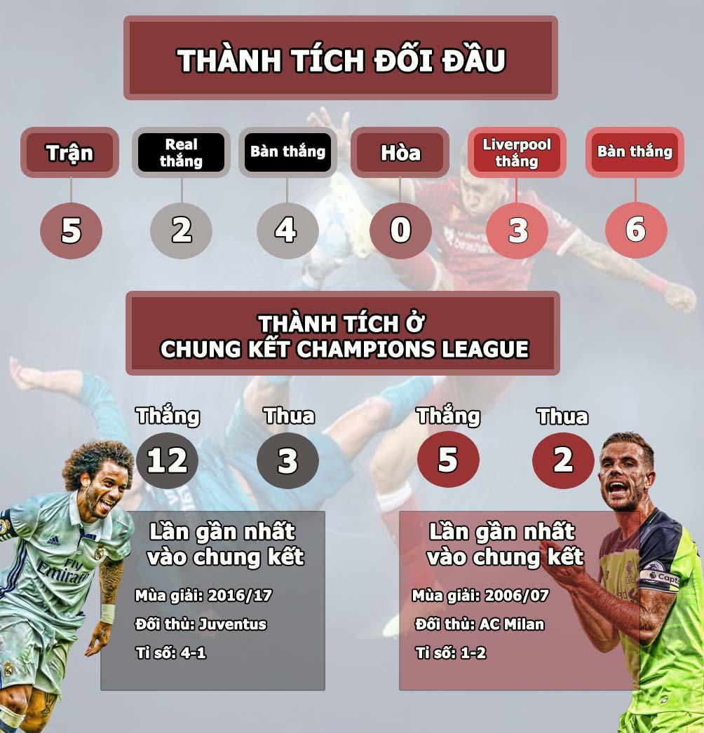 """Real Madrid - Liverpool: Siêu sao đại chiến, """"vị vua"""" vĩ đại & kẻ thách thức - 5"""