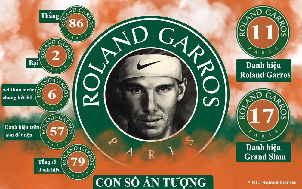 """""""Vua"""" Nadal vô địch Roland Garros: Hành trình vĩ đại tới """"Undecima"""" - 5"""