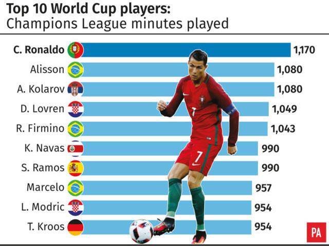 Bóng đá - Ronaldo - World Cup 2018: Hết mình vì Real, khó tận hiến cho Bồ Đào Nha