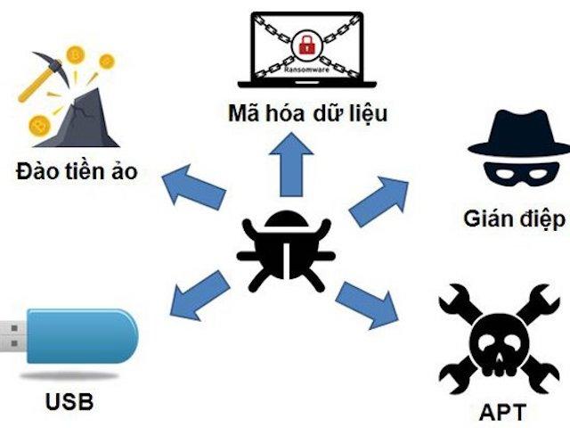 ma doc pho bien 1 1528763127 711 width640height480 Cảnh báo sự trở lại của nhóm hacker chuyên tấn công sòng bài, thiết bị mạng