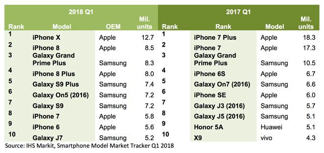 """Giá cao ngất, iPhone X và iPhone 8 vẫn là hai smartphone bán """"chạy"""" nhất quý 1 - 1"""