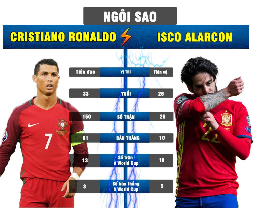 Bồ Đào Nha - Tây Ban Nha: SAO Real quyết chiến, Vua Ronaldo gầm vang - 4