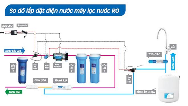 Bộ phận nào trong máy lọc nước quyết định chất lượng nước đầu ra? - 1
