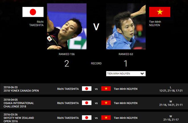 """Chấn động cầu lông: Tiến Minh """"rửa hận"""", Cao Cường hạ nhà vô địch US Open - 1"""