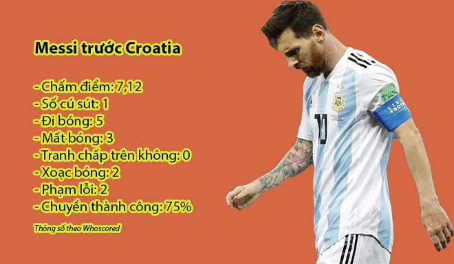 """Argentina ở """"cửa tử"""": Dữ liệu sốc, Messi lười hơn cả thủ môn - 1"""