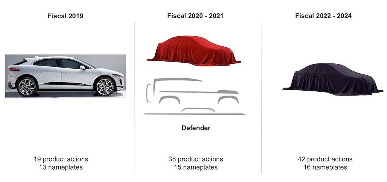 Từ nay đến năm 2025, Jaguar Land Rover dự kiến sẽ tung ra gần 100 mẫu xe mới - 1