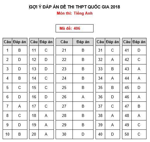Gợi ý làm bài thi THPT Quốc gia 2018 môn Ngoại Ngữ - 1